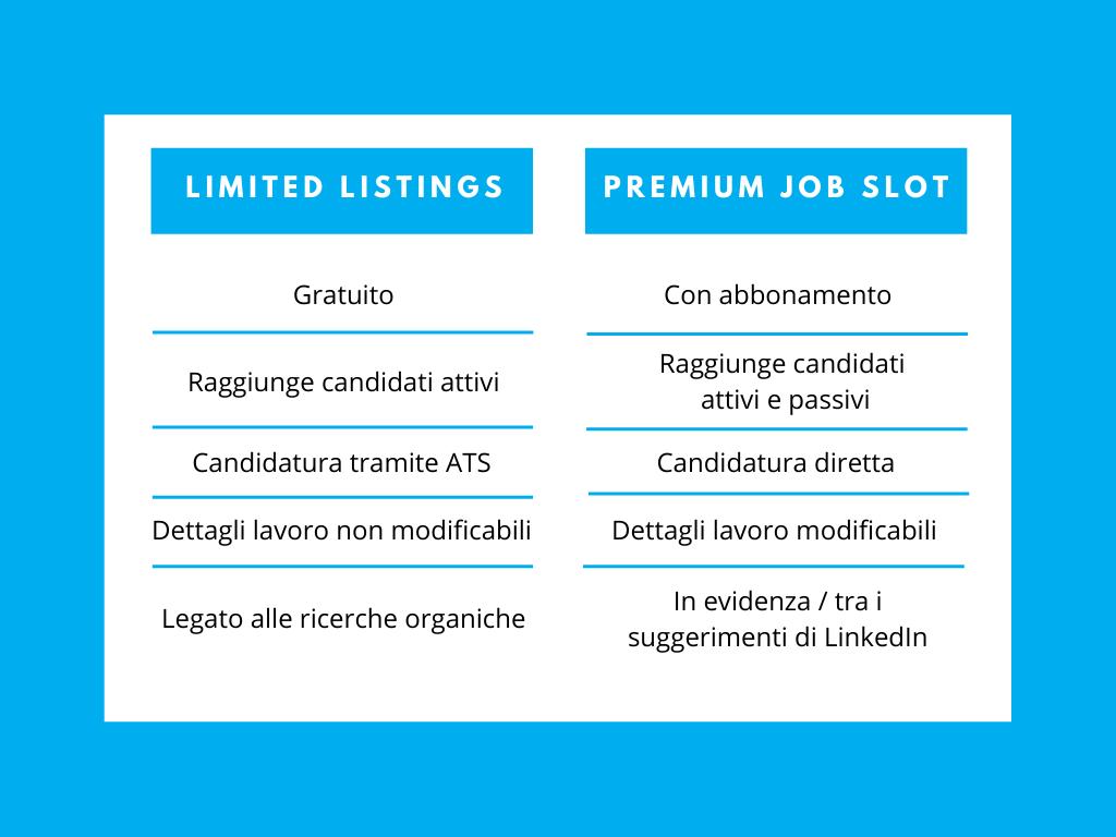 Limited Listings vs. Job Slot